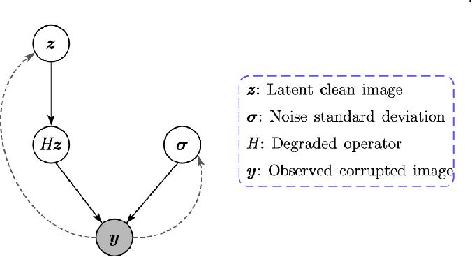 Figure 3 for Variational Image Restoration Network