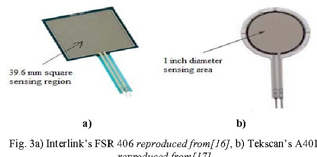 Figure 3 from Analysis and selection of the Force Sensitive