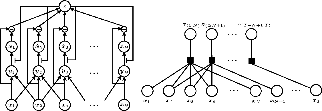 Figure 1 for Predictive Encoding of Contextual Relationships for Perceptual Inference, Interpolation and Prediction