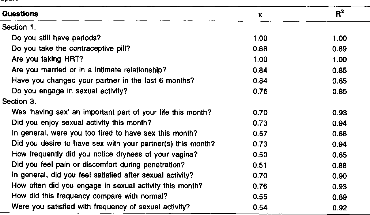 Sexual activity questionnaire