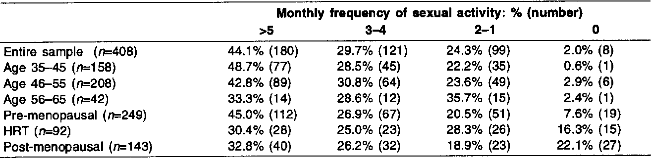frequency-of-sexual-activity