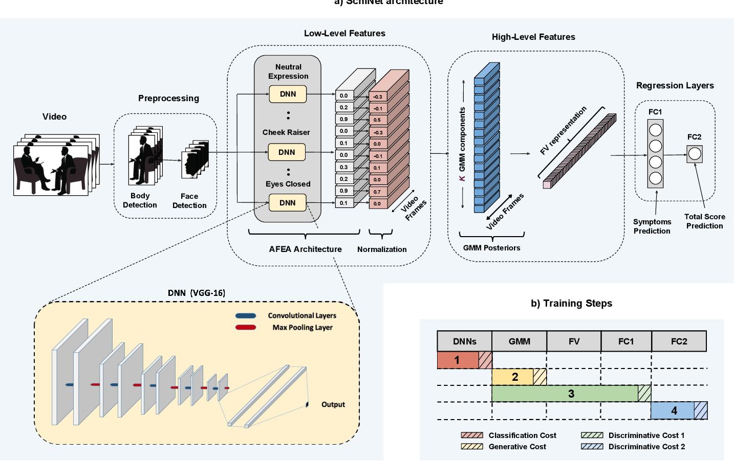 Figure 1 for SchiNet: Automatic Estimation of Symptoms of Schizophrenia from Facial Behaviour Analysis