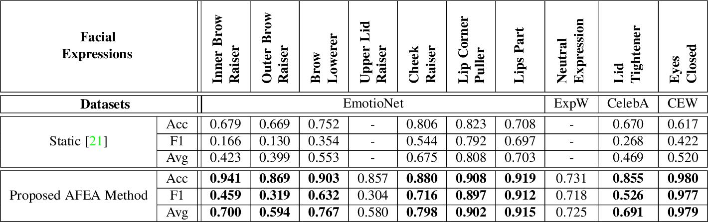 Figure 3 for SchiNet: Automatic Estimation of Symptoms of Schizophrenia from Facial Behaviour Analysis