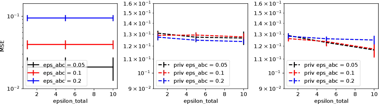 Figure 3 for ABCDP: Approximate Bayesian Computation Meets Differential Privacy