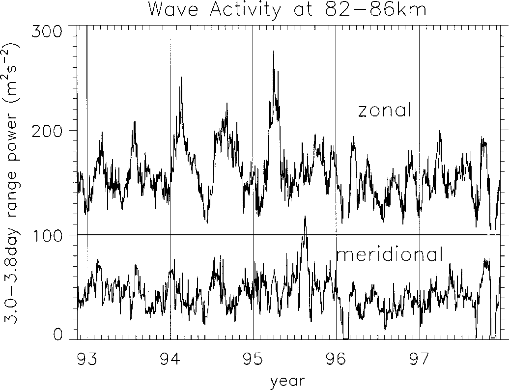 Figure 4 from Seasonal variations of 3 . 0 ∼ 3 . 8-day ultra-fast ... e53fd55b9