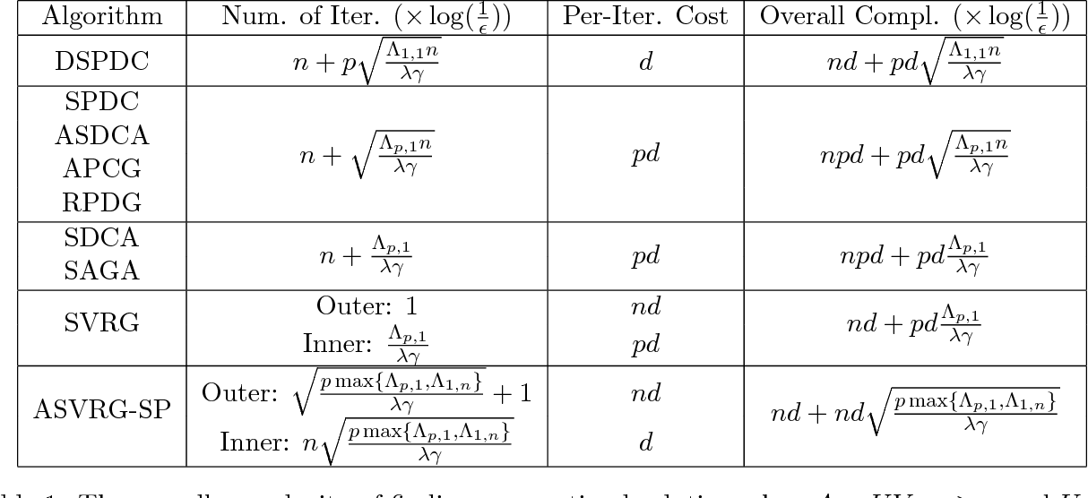 Figure 1 for Doubly Stochastic Primal-Dual Coordinate Method for Bilinear Saddle-Point Problem