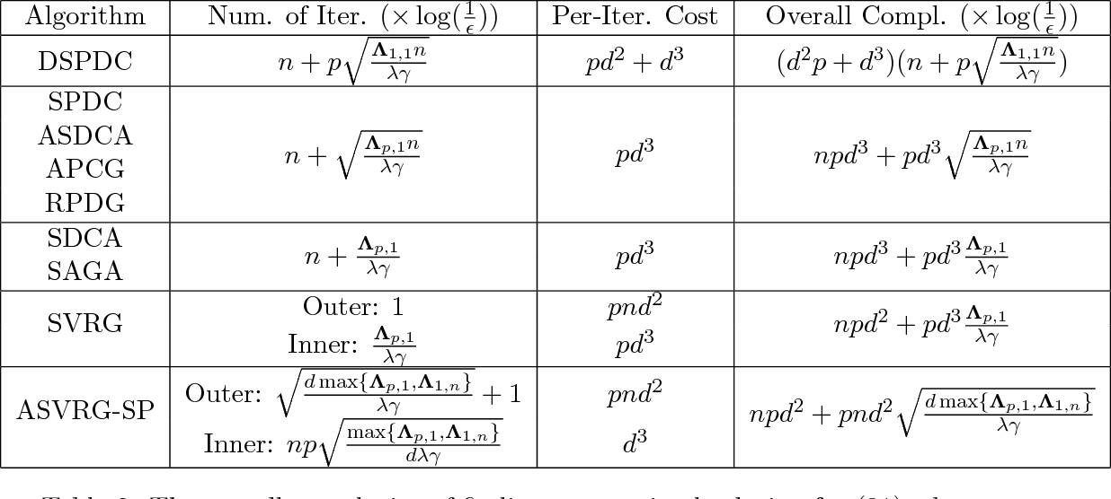 Figure 3 for Doubly Stochastic Primal-Dual Coordinate Method for Bilinear Saddle-Point Problem