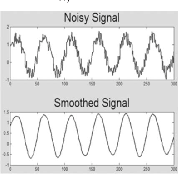 PDF] Savitzky – Golay and Wavelet Transform Based Rama