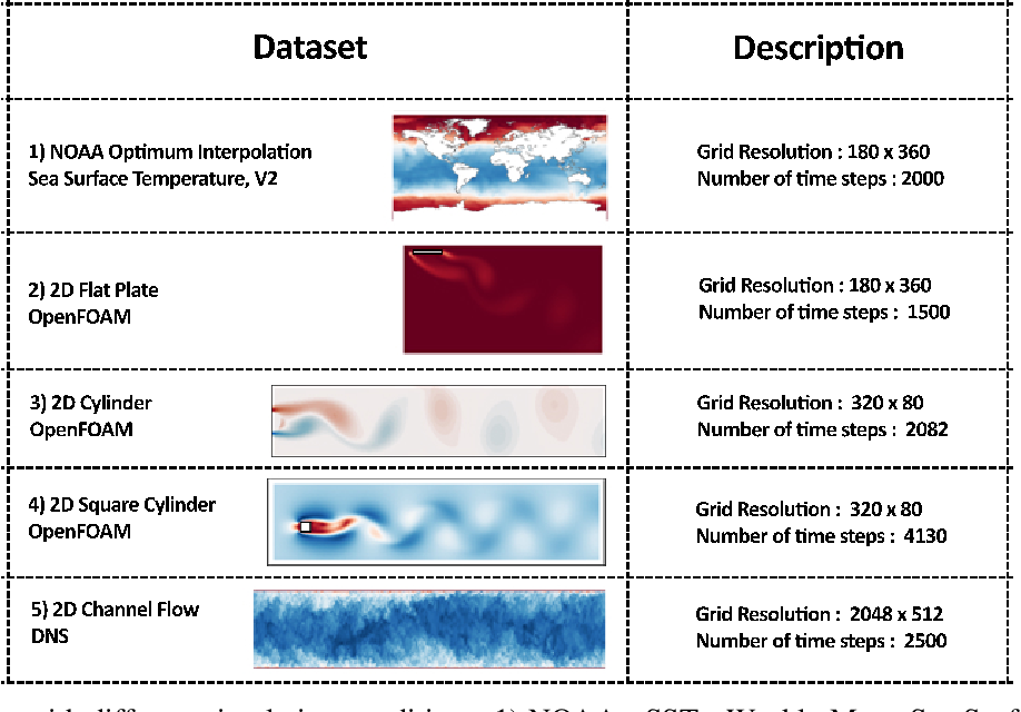 Figure 1 for Deep Learning for Reduced Order Modelling and Efficient Temporal Evolution of Fluid Simulations