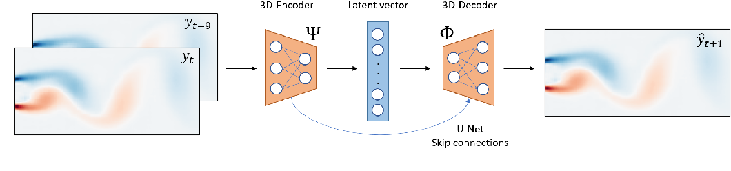Figure 3 for Deep Learning for Reduced Order Modelling and Efficient Temporal Evolution of Fluid Simulations