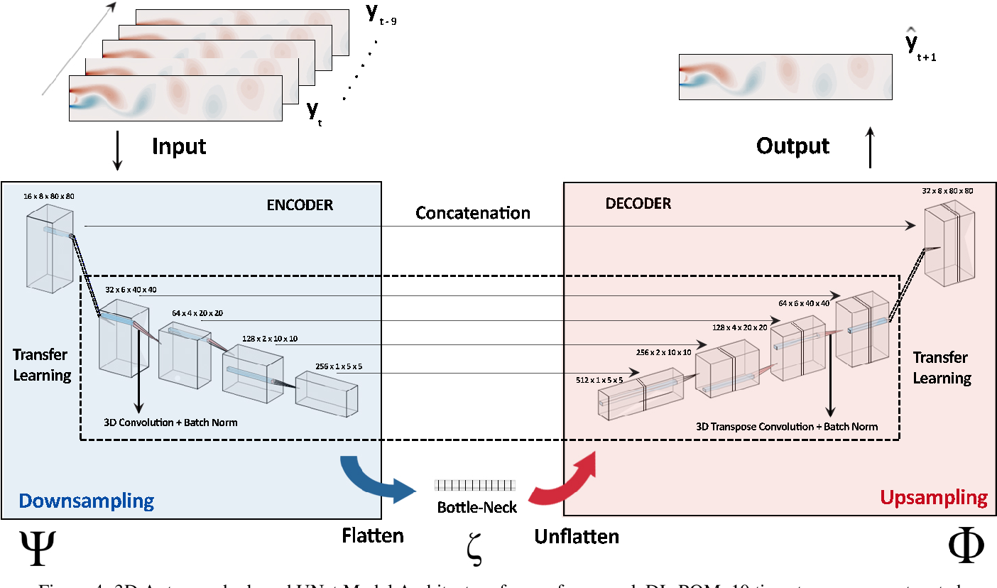 Figure 4 for Deep Learning for Reduced Order Modelling and Efficient Temporal Evolution of Fluid Simulations