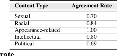 Figure 3 for Analyzing and learning the language for different types of harassment