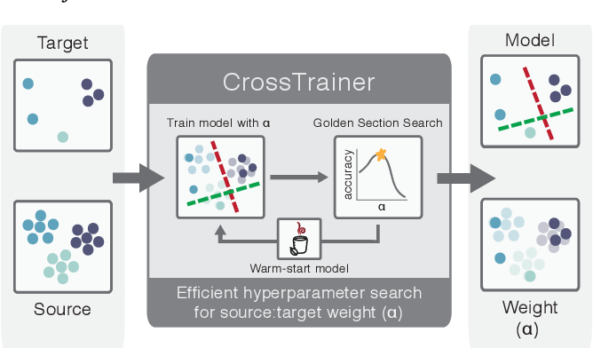 Figure 1 for CrossTrainer: Practical Domain Adaptation with Loss Reweighting