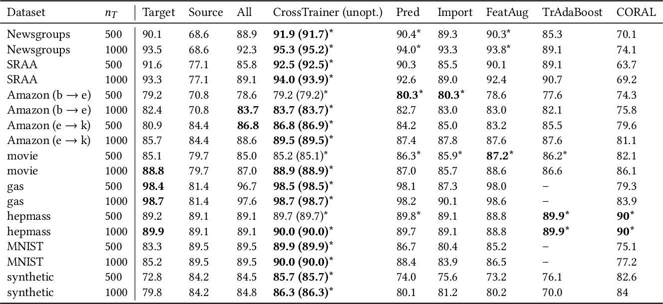 Figure 4 for CrossTrainer: Practical Domain Adaptation with Loss Reweighting
