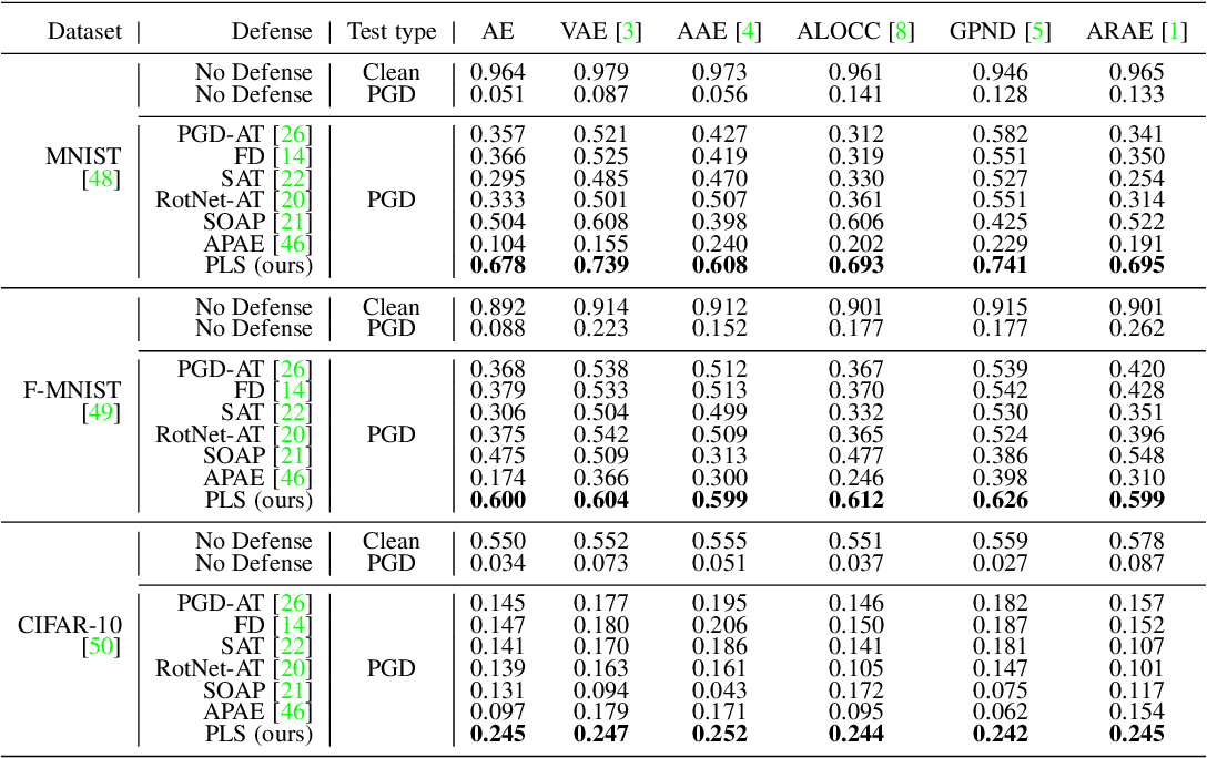 Figure 4 for Adversarially Robust One-class Novelty Detection