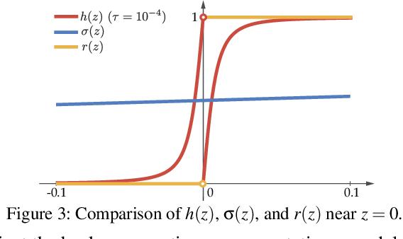 Figure 4 for Interpretable Deep Learning under Fire