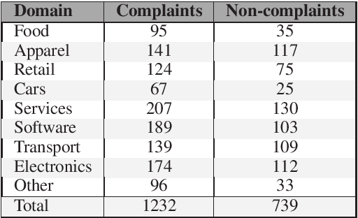 Figure 1 for Complaint Identification in Social Media with Transformer Networks