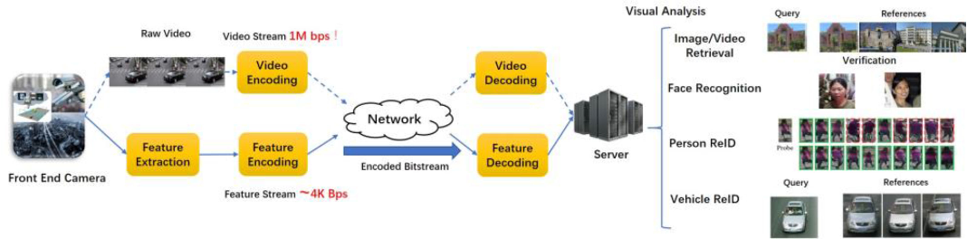 Figure 1 for AI Oriented Large-Scale Video Management for Smart City: Technologies, Standards and Beyond
