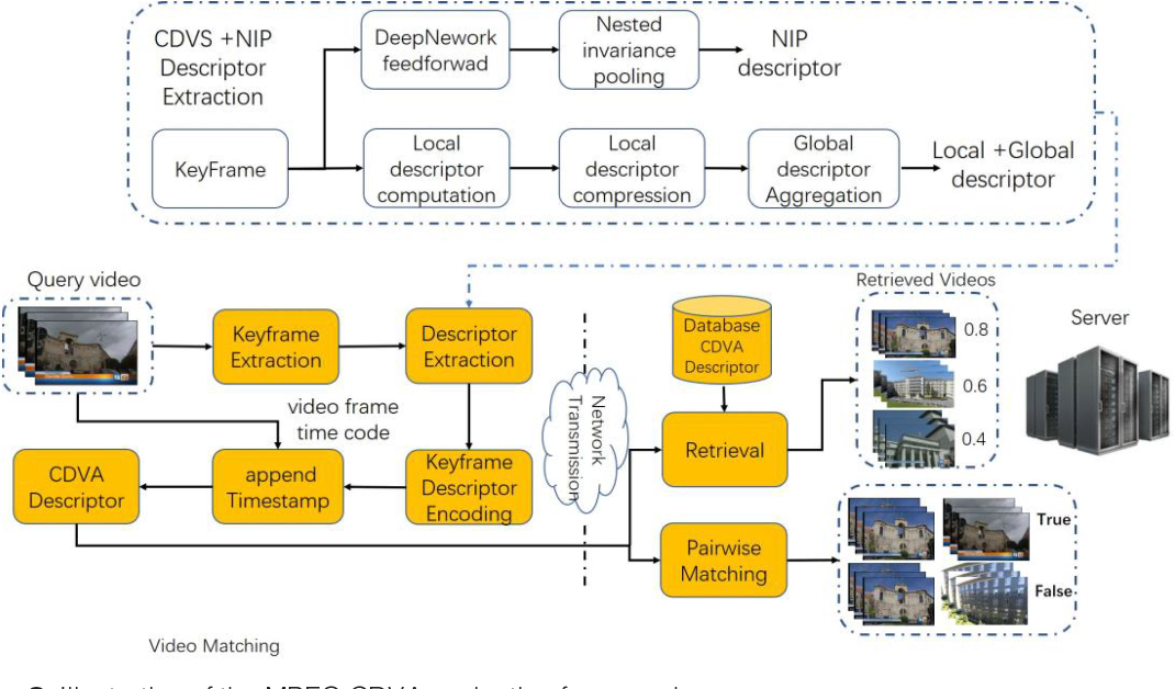 Figure 3 for AI Oriented Large-Scale Video Management for Smart City: Technologies, Standards and Beyond