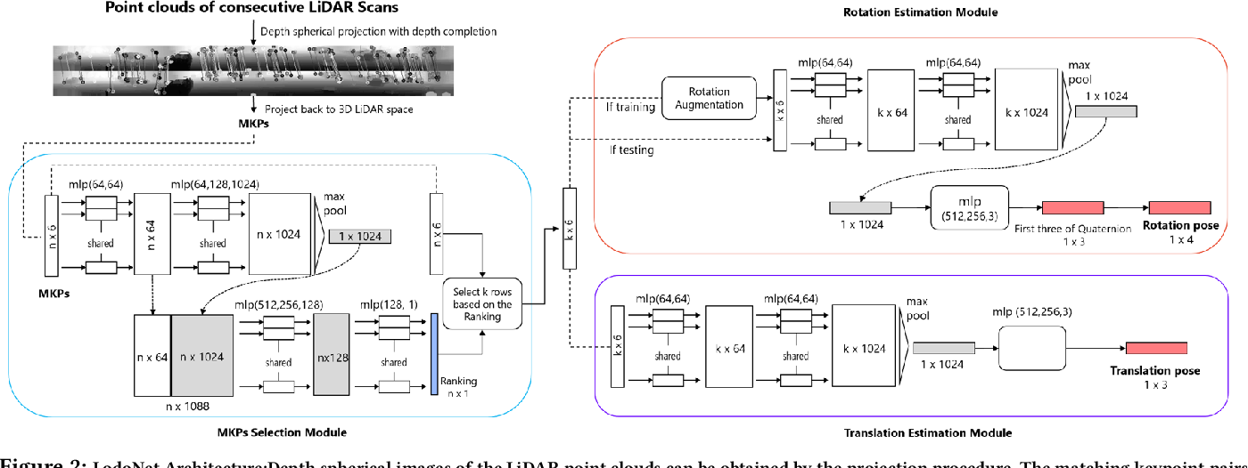 Figure 3 for LodoNet: A Deep Neural Network with 2D Keypoint Matchingfor 3D LiDAR Odometry Estimation