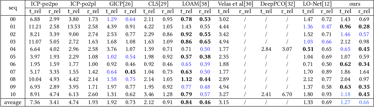 Figure 2 for LodoNet: A Deep Neural Network with 2D Keypoint Matchingfor 3D LiDAR Odometry Estimation