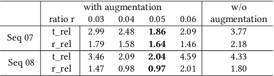 Figure 4 for LodoNet: A Deep Neural Network with 2D Keypoint Matchingfor 3D LiDAR Odometry Estimation