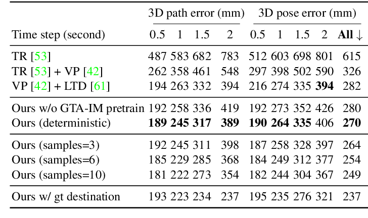 Figure 4 for Long-term Human Motion Prediction with Scene Context