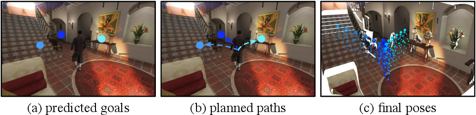 Figure 3 for Long-term Human Motion Prediction with Scene Context