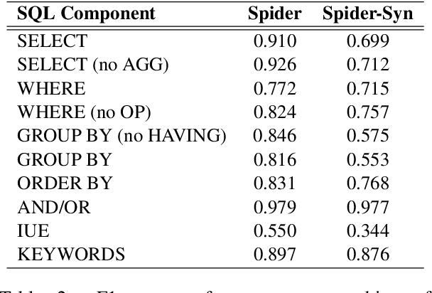 Figure 4 for Towards Robustness of Text-to-SQL Models against Synonym Substitution