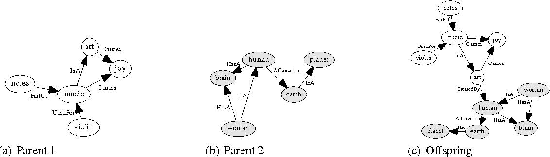 Figure 3 for Automated Generation of Cross-Domain Analogies via Evolutionary Computation