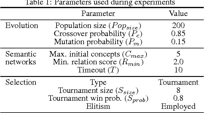 Figure 2 for Automated Generation of Cross-Domain Analogies via Evolutionary Computation