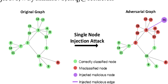 Figure 1 for Single Node Injection Attack against Graph Neural Networks