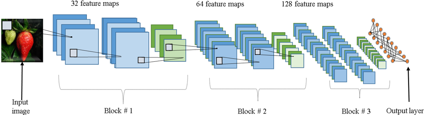 Figure 1 from Automatic Fruit Classification Using Deep Learning for