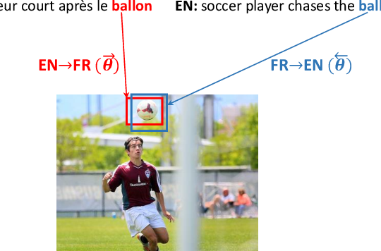 Figure 1 for Visual Agreement Regularized Training for Multi-Modal Machine Translation