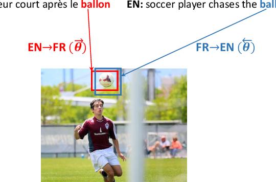 Figure 1 for Visual Agreement Regularized Training for Multi-Modal Machine Translation
