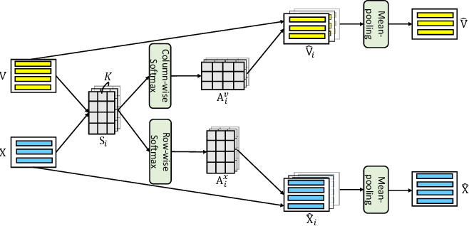 Figure 3 for Visual Agreement Regularized Training for Multi-Modal Machine Translation