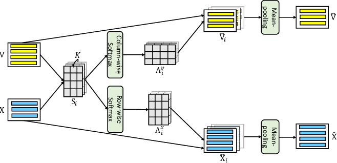 Figure 3 for Visual Agreement Regularized Training for Multi-Modal Machine Translation