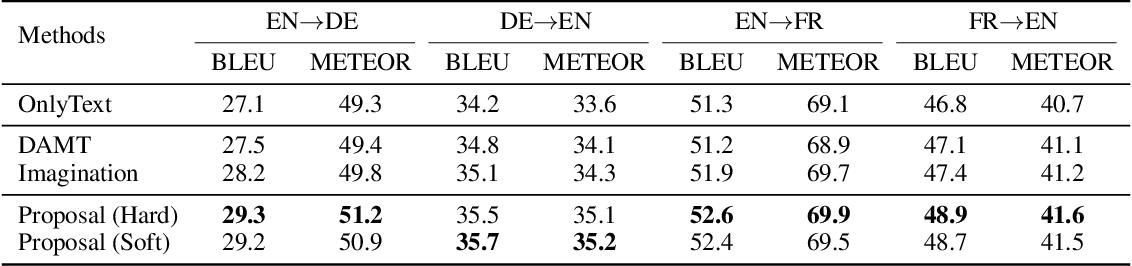 Figure 2 for Visual Agreement Regularized Training for Multi-Modal Machine Translation