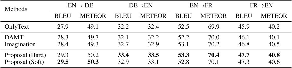 Figure 4 for Visual Agreement Regularized Training for Multi-Modal Machine Translation