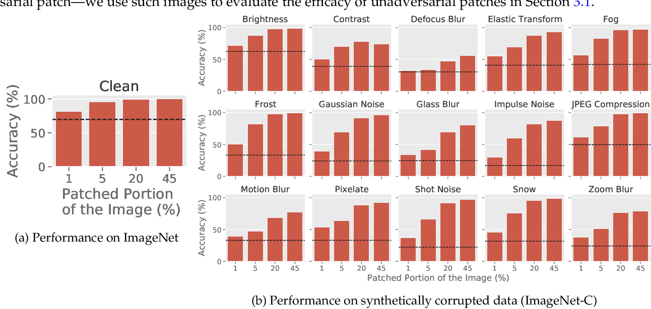 Figure 4 for Unadversarial Examples: Designing Objects for Robust Vision