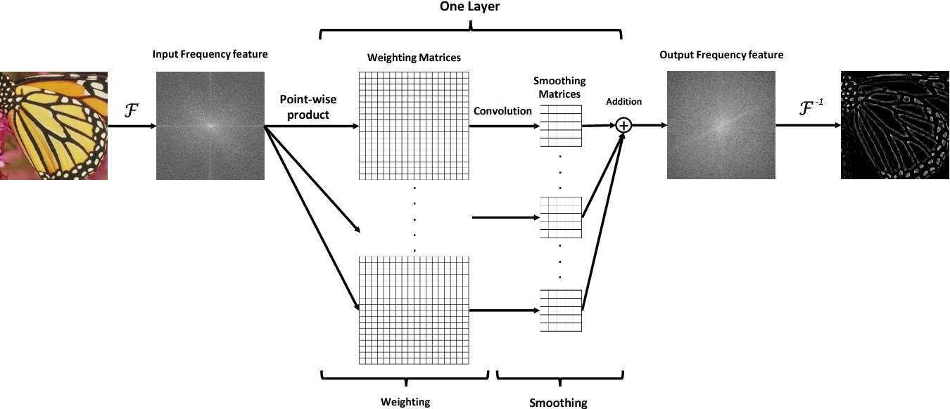 Figure 1 for A Frequency Domain Neural Network for Fast Image Super-resolution