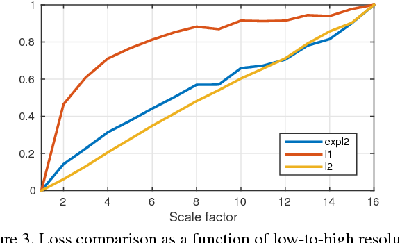 Figure 4 for A Frequency Domain Neural Network for Fast Image Super-resolution