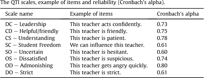 Teacher interpersonal behaviour and student motivation in competence