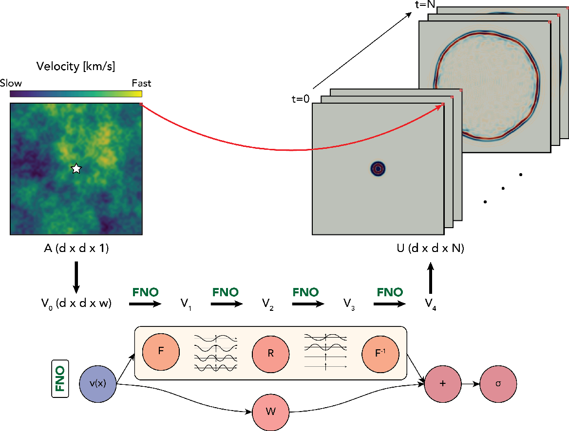 Figure 1 for Seismic wave propagation and inversion with Neural Operators