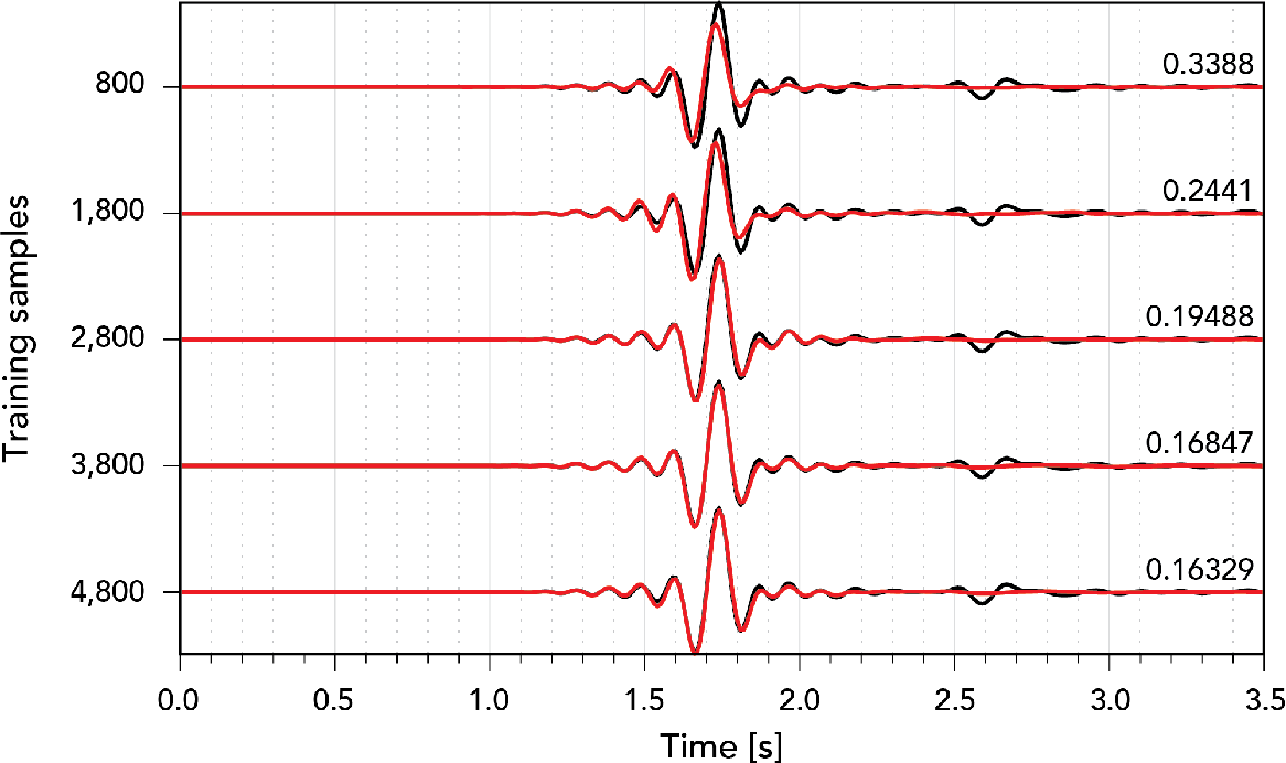 Figure 3 for Seismic wave propagation and inversion with Neural Operators