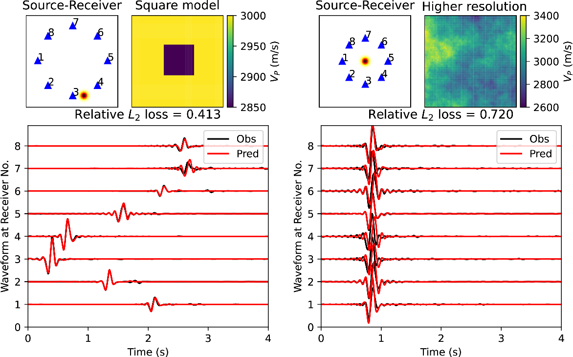 Figure 4 for Seismic wave propagation and inversion with Neural Operators