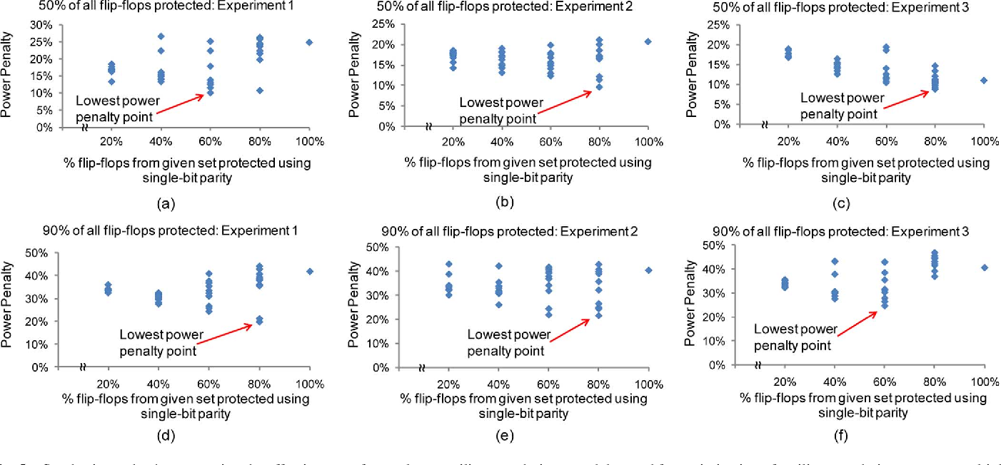 Fig. 5. Synthesis results demonstrating the effectiveness of cross-layer resilience techniques and the need for optimization of resilience techniques across multiple abstraction layers. (a)–(c) 50% of all flip-flops protected from soft errors. (d)–(f) 90% of all flip-flops protected from soft errors. As shown in all graphs, the best design obtained from synthesis (i.e., the one with lowest power penalty) contains a mix of BISER and single-bit parity.