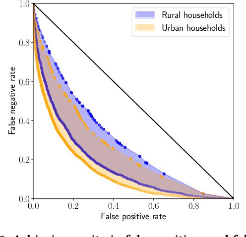Figure 2 for Active Fairness in Algorithmic Decision Making