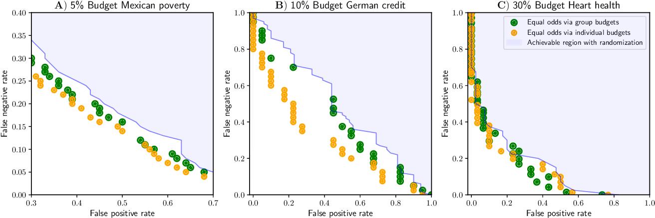 Figure 3 for Active Fairness in Algorithmic Decision Making