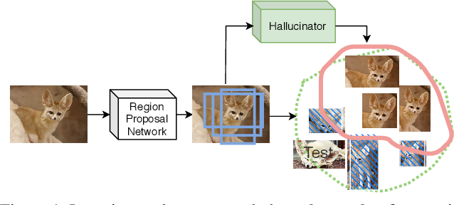 Figure 1 for Hallucination Improves Few-Shot Object Detection